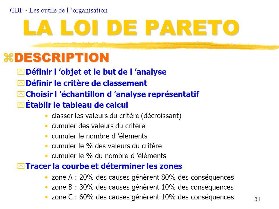 31 zDESCRIPTION yDéfinir l objet et le but de l analyse yDéfinir le critère de classement yChoisir l échantillon d analyse représentatif Établir le ta