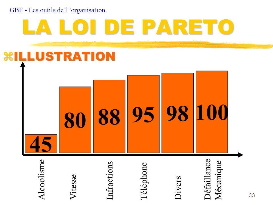 33 zILLUSTRATION GBF - Les outils de l organisation LA LOI DE PARETO 100 98 95 88 80 45 Alcoolisme Vitesse InfractionsTéléphone Divers Défaillance Méc