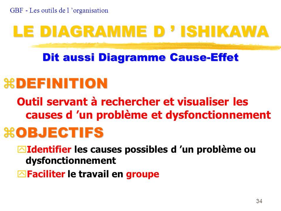34 Dit aussi Diagramme Cause-Effet zDEFINITION Outil servant à rechercher et visualiser les causes d un problème et dysfonctionnement zOBJECTIFS yIden
