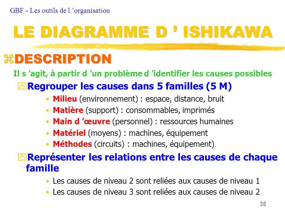35 zDESCRIPTION Il s agit, à partir d un problème d identifier les causes possibles Regrouper les causes dans 5 familles (5 M) Milieu (environnement)