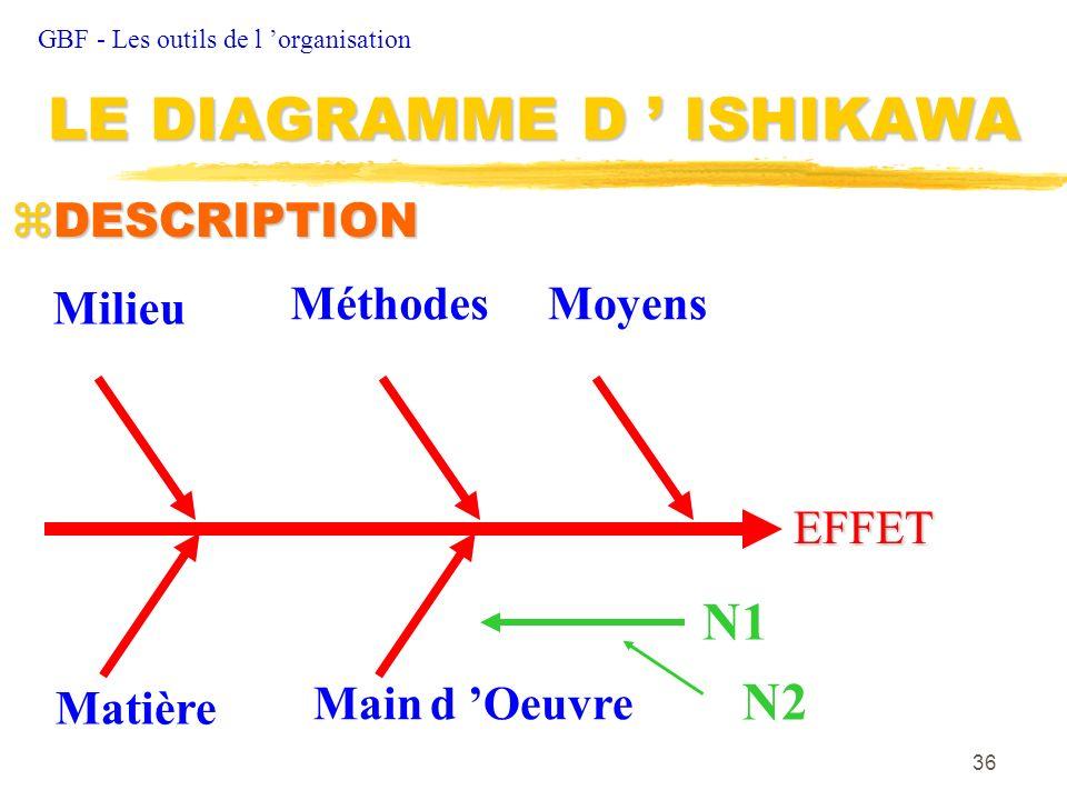 36 zDESCRIPTION GBF - Les outils de l organisation LE DIAGRAMME D ISHIKAWA Matière Main d Oeuvre Milieu MéthodesMoyens EFFET N1 N2