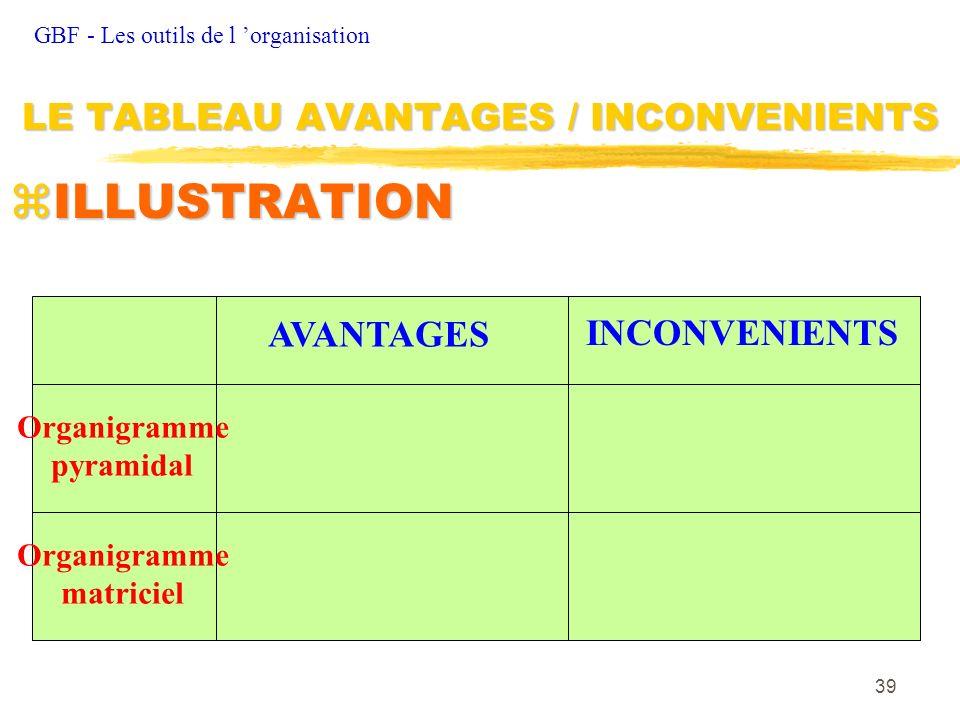 39 zILLUSTRATION GBF - Les outils de l organisation LE TABLEAU AVANTAGES / INCONVENIENTS AVANTAGES INCONVENIENTS Organigramme pyramidal Organigramme m