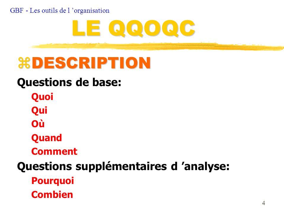 4 zDESCRIPTION Questions de base: Quoi Qui Où Quand Comment Questions supplémentaires d analyse: Pourquoi Combien GBF - Les outils de l organisation L