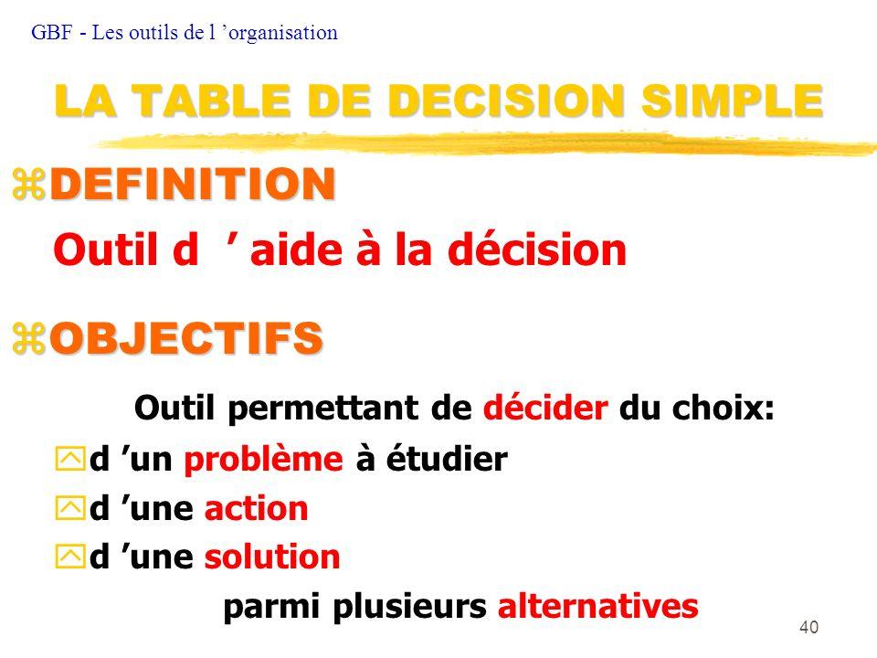 40 zDEFINITION Outil d aide à la décision zOBJECTIFS Outil permettant de décider du choix: yd un problème à étudier yd une action yd une solution parm