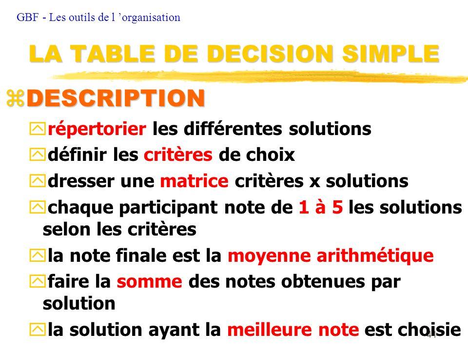 41 zDESCRIPTION yrépertorier les différentes solutions ydéfinir les critères de choix ydresser une matrice critères x solutions ychaque participant no