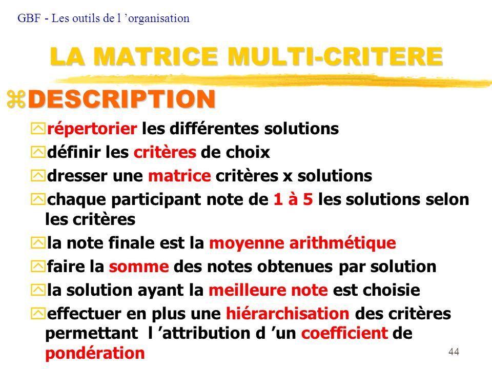 44 zDESCRIPTION yrépertorier les différentes solutions ydéfinir les critères de choix ydresser une matrice critères x solutions ychaque participant no