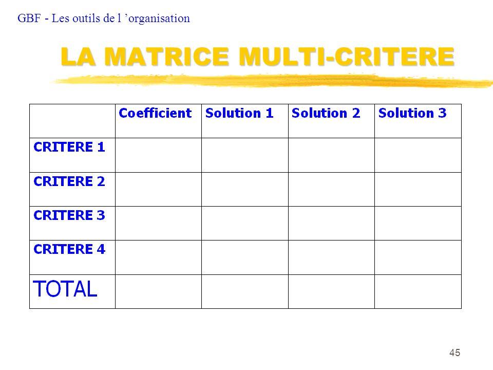 45 GBF - Les outils de l organisation LA MATRICE MULTI-CRITERE