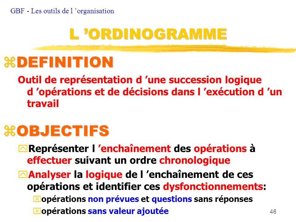 46 zDEFINITION Outil de représentation d une succession logique d opérations et de décisions dans l exécution d un travail OBJECTIFS OBJECTIFS yReprés