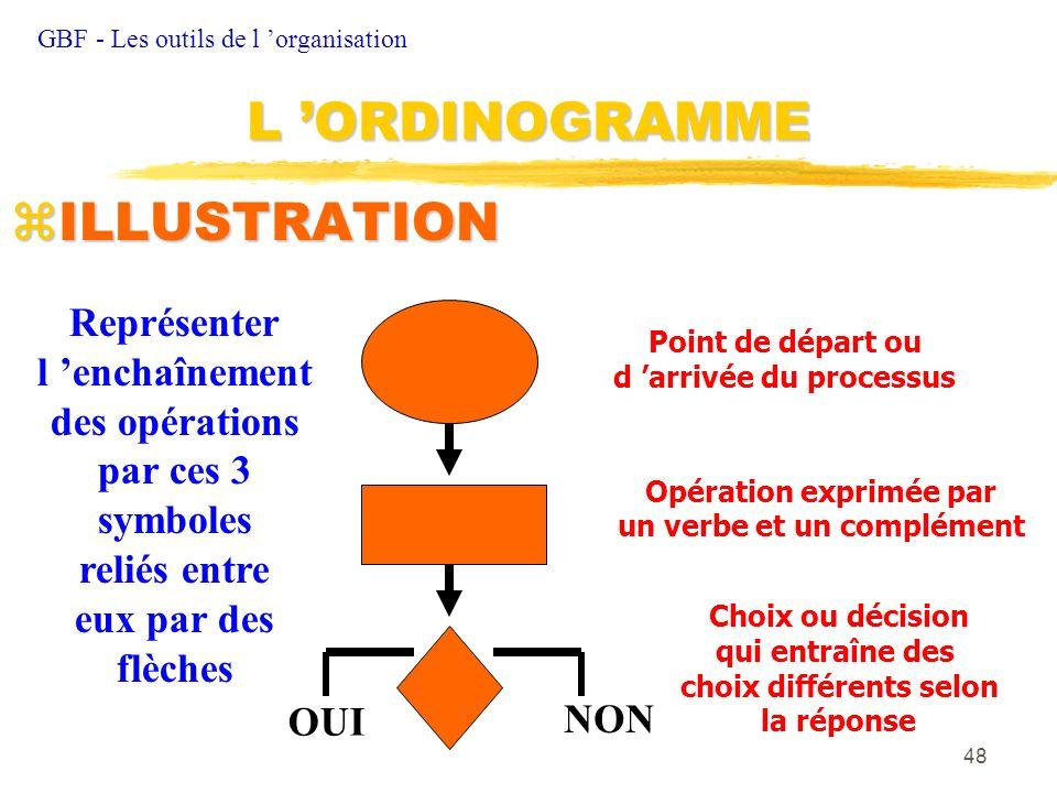 48 zILLUSTRATION GBF - Les outils de l organisation L ORDINOGRAMME OUI NON Représenter l enchaînement des opérations par ces 3 symboles reliés entre e