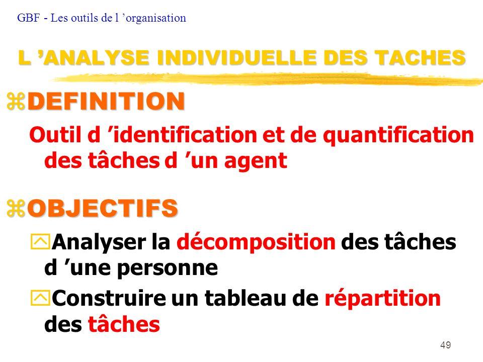 49 zDEFINITION Outil d identification et de quantification des tâches d un agent OBJECTIFS OBJECTIFS yAnalyser la décomposition des tâches d une perso