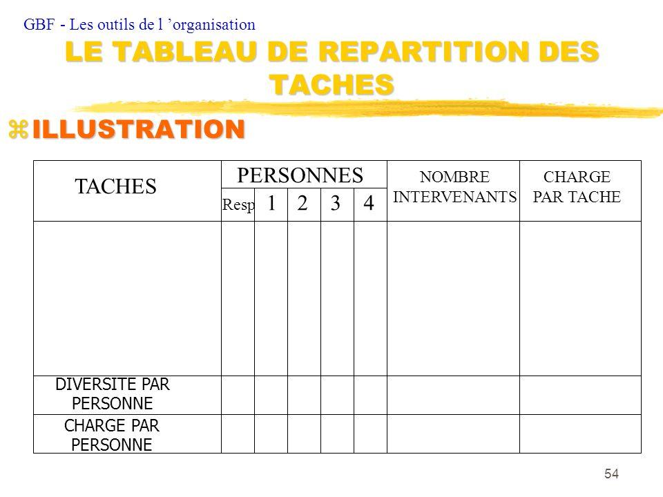 54 zILLUSTRATION GBF - Les outils de l organisation LE TABLEAU DE REPARTITION DES TACHES TACHES DIVERSITE PAR PERSONNE CHARGE PAR PERSONNE NOMBRE INTE