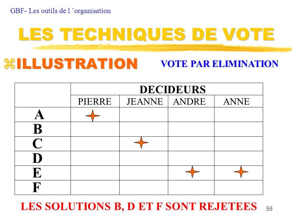 56 zILLUSTRATION GBF- Les outils de l organisation LES TECHNIQUES DE VOTE DECIDEURS A B C D E F PIERREJEANNEANDREANNE LES SOLUTIONS B, D ET F SONT REJ