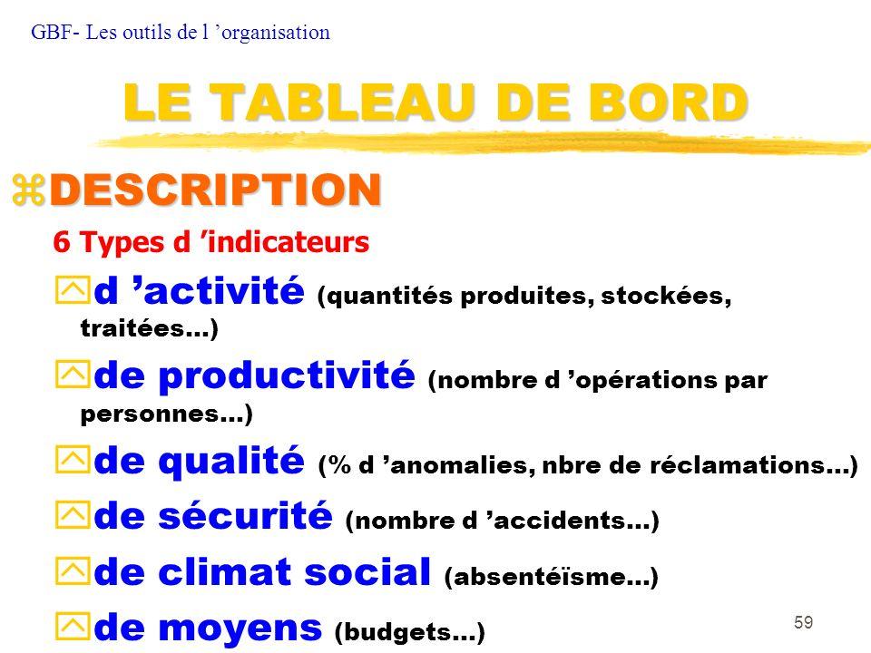 59 zDESCRIPTION 6 Types d indicateurs yd activité (quantités produites, stockées, traitées…) yde productivité (nombre d opérations par personnes…) yde