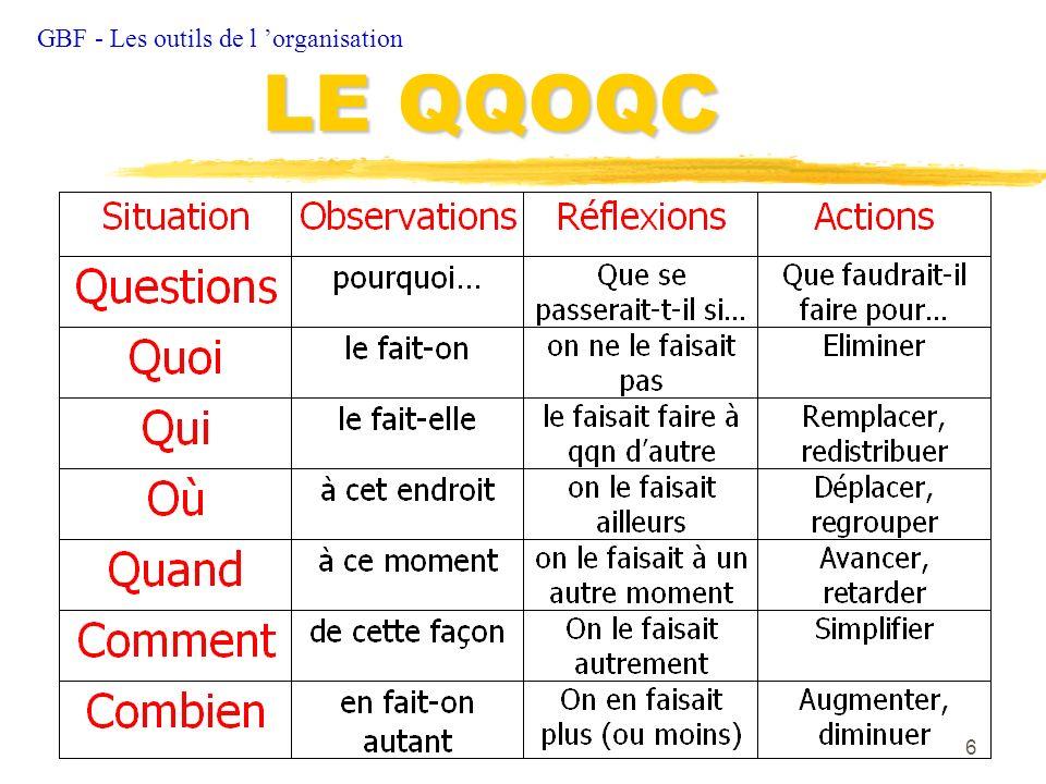 6 GBF - Les outils de l organisation LE QQOQC