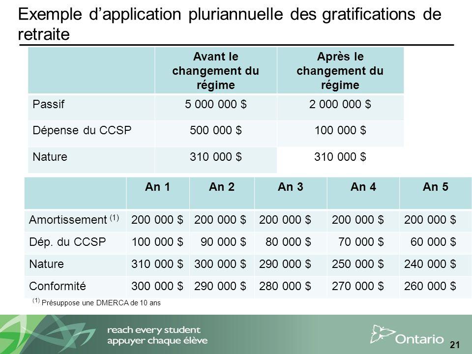 Exemple dapplication pluriannuelle des gratifications de retraite 21 An 1An 2An 3An 4An 5 Amortissement (1) 200 000 $ Dép.
