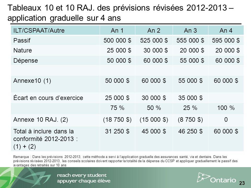 Tableaux 10 et 10 RAJ.