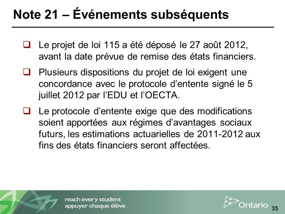 Note 21 – Événements subséquents Le projet de loi 115 a été déposé le 27 août 2012, avant la date prévue de remise des états financiers.