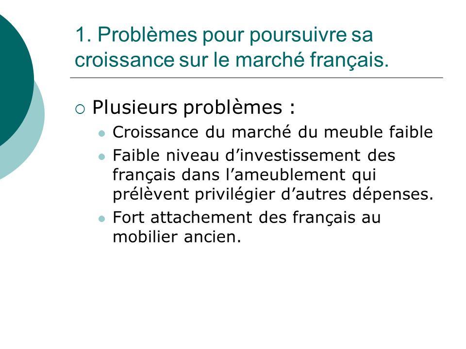 1. Problèmes pour poursuivre sa croissance sur le marché français. Plusieurs problèmes : Croissance du marché du meuble faible Faible niveau dinvestis