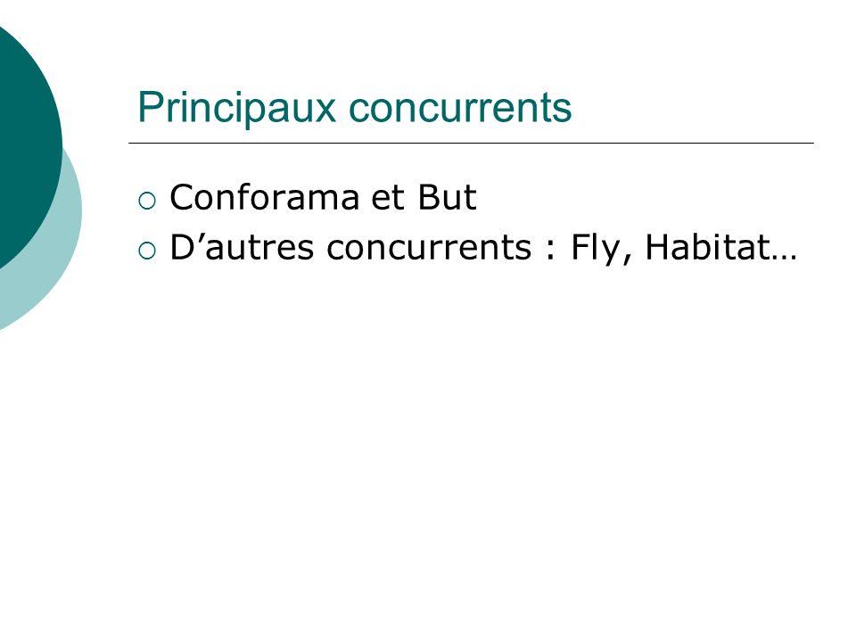 Principaux concurrents Conforama et But Dautres concurrents : Fly, Habitat…