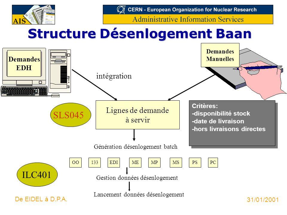 31/01/2001 De EIDEL à D.P.A. Structure Désenlogement Baan Lignes de demande à servir intégration OO Génération désenlogement batch 133EDIMEMPPSPC Gest