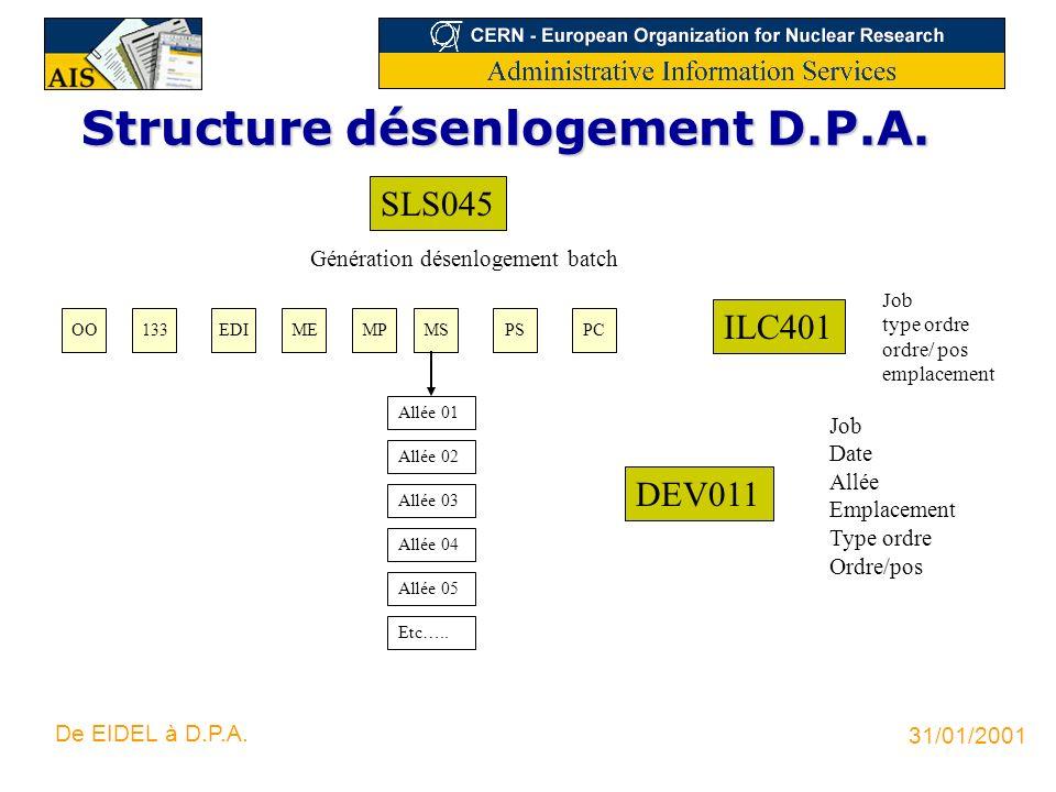 31/01/2001 De EIDEL à D.P.A. Structure désenlogement D.P.A. OO Génération désenlogement batch 133EDIMEMPPSPC ILC401 Job type ordre ordre/ pos emplacem