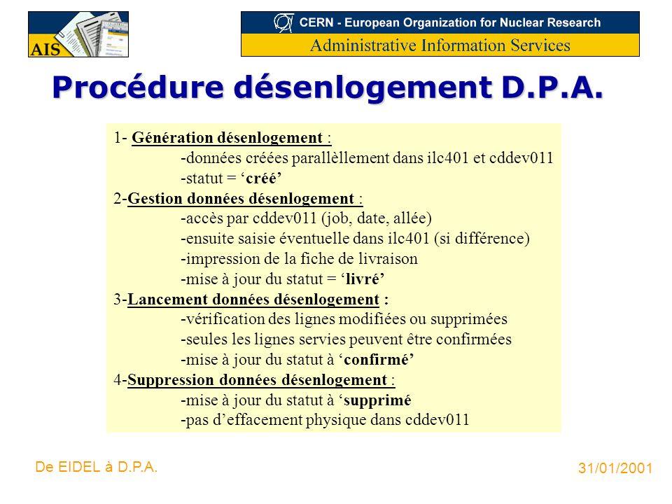 31/01/2001 De EIDEL à D.P.A. Procédure désenlogement D.P.A. 1- Génération désenlogement : -données créées parallèllement dans ilc401 et cddev011 -stat