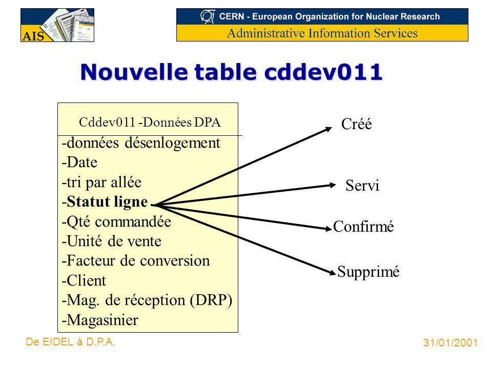 31/01/2001 De EIDEL à D.P.A. Nouvelle table cddev011 Cddev011 -Données DPA -données désenlogement -Date -tri par allée -Statut ligne -Qté commandée -U