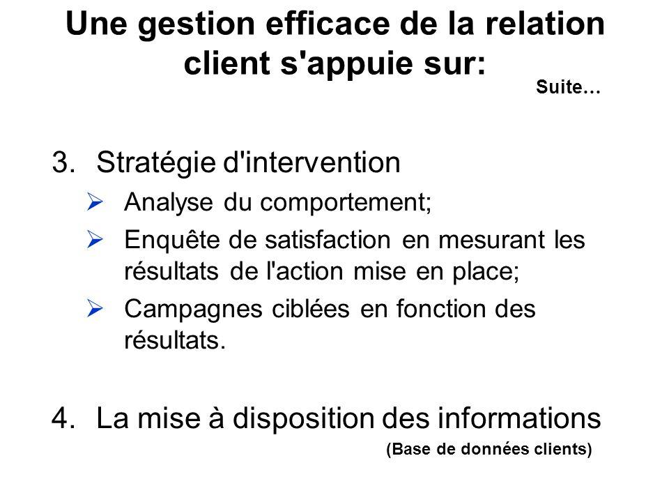 3.Stratégie d intervention Analyse du comportement; Enquête de satisfaction en mesurant les résultats de l action mise en place; Campagnes ciblées en fonction des résultats.