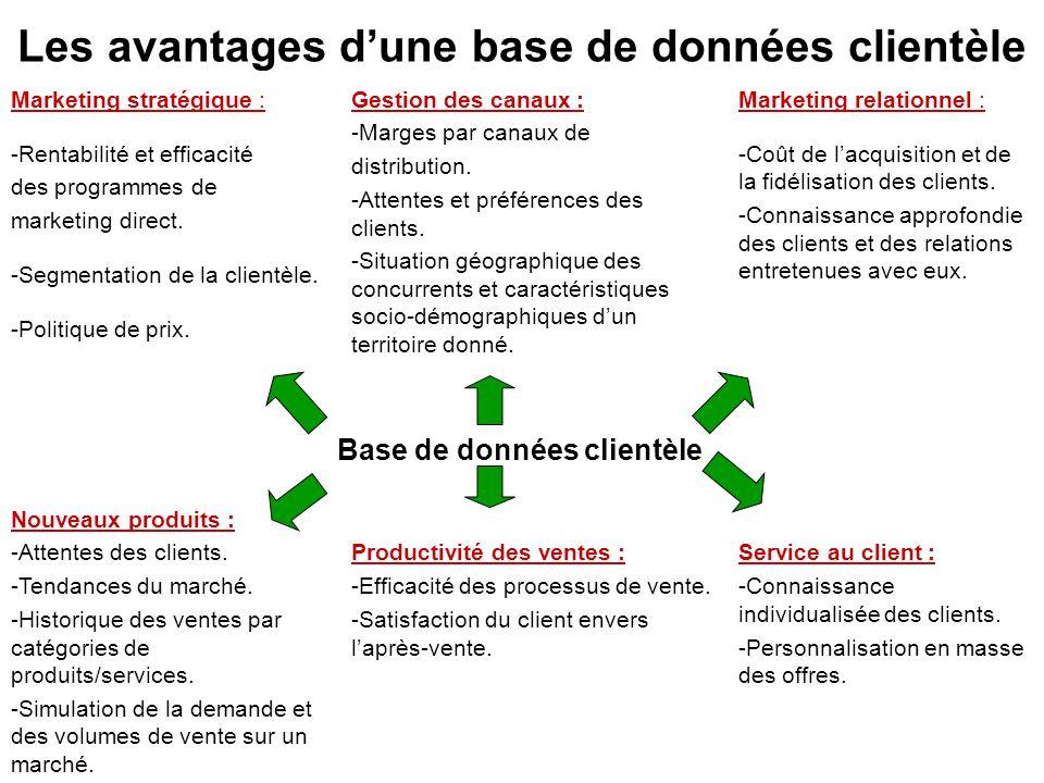 Les avantages dune base de données clientèle Marketing stratégique : -Rentabilité et efficacité des programmes de marketing direct. -Segmentation de l