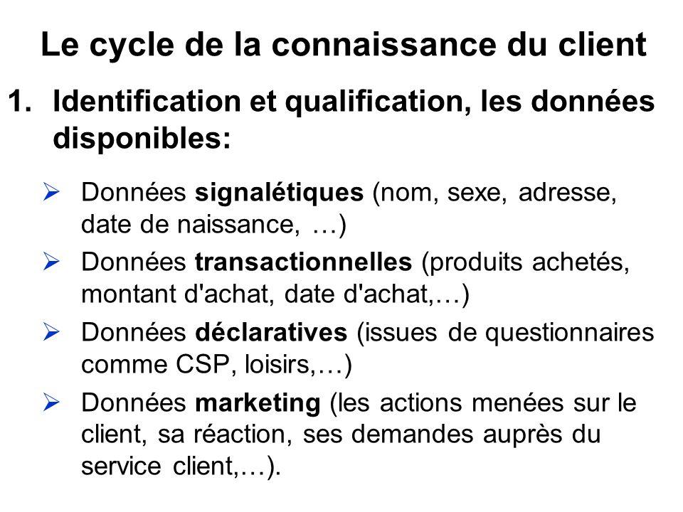 Le cycle de la connaissance du client 1.Identification et qualification, les données disponibles: Données signalétiques (nom, sexe, adresse, date de n