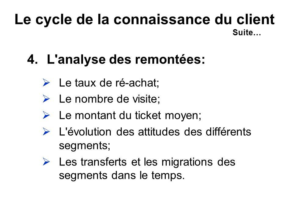 Le cycle de la connaissance du client Suite… 4.L analyse des remontées: Le taux de ré-achat; Le nombre de visite; Le montant du ticket moyen; L évolution des attitudes des différents segments; Les transferts et les migrations des segments dans le temps.