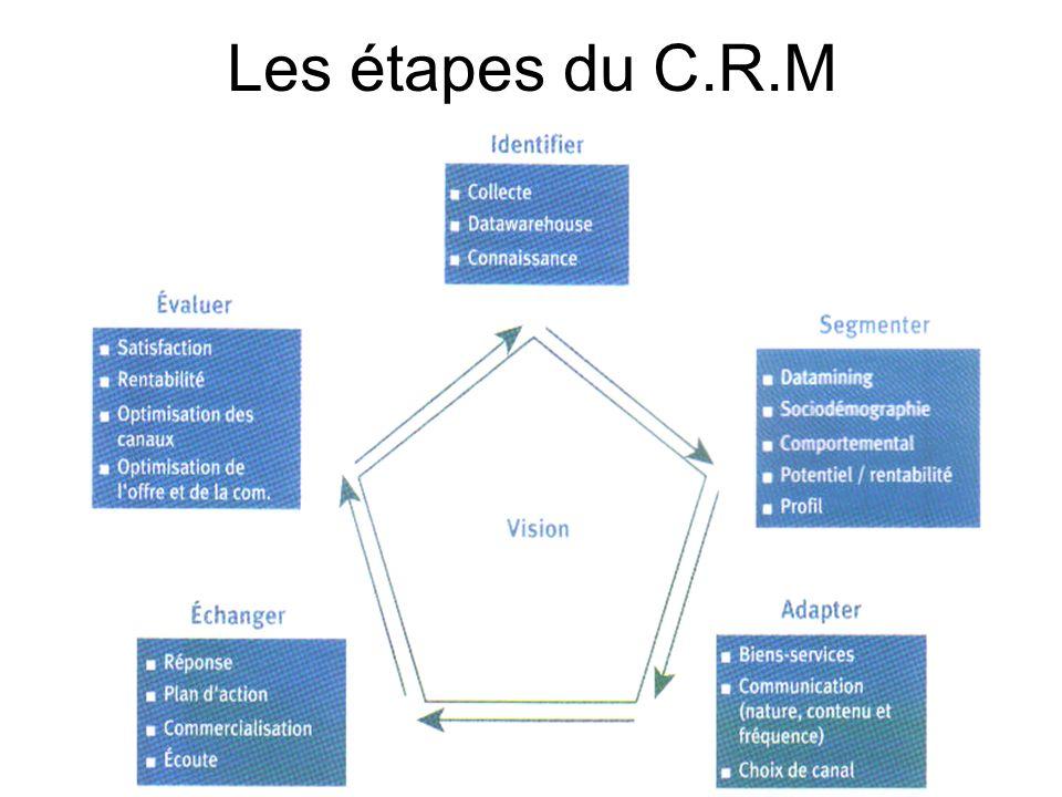Les étapes du C.R.M