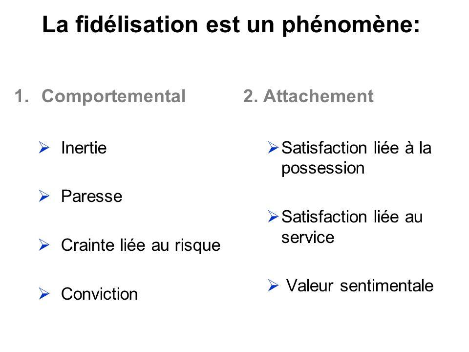 La fidélisation est un phénomène: 1.Comportemental Inertie Paresse Crainte liée au risque Conviction 2. Attachement Satisfaction liée à la possession