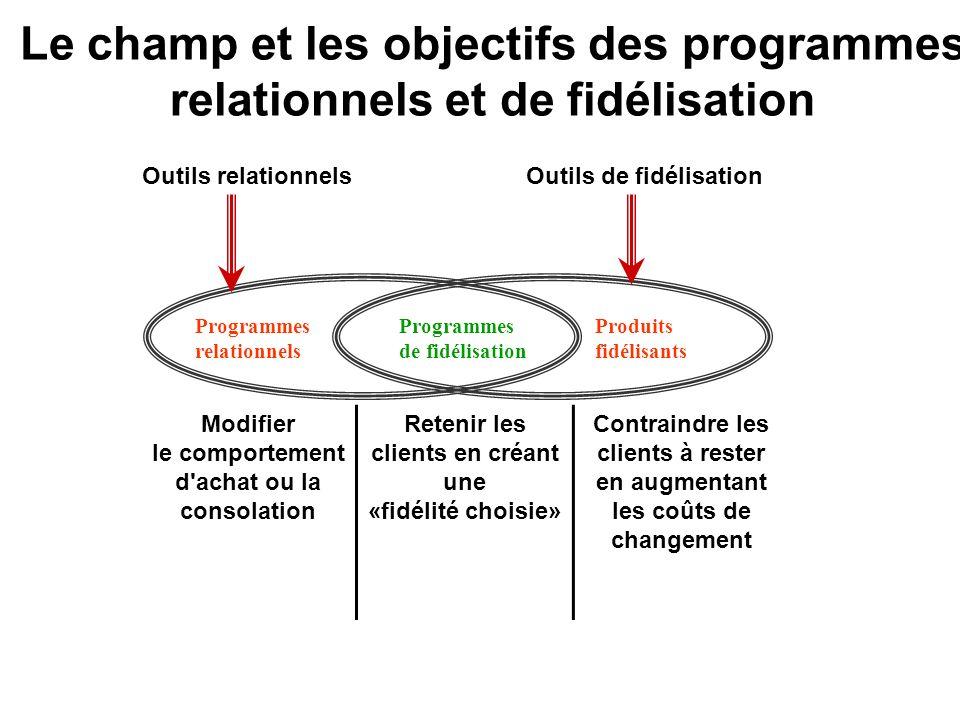 Le champ et les objectifs des programmes relationnels et de fidélisation Programmes relationnels Programmes de fidélisation Produits fidélisants Outil