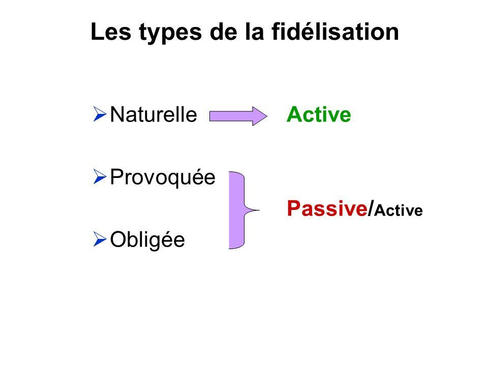 Les types de la fidélisation Naturelle Active Provoquée Passive/ Active Obligée
