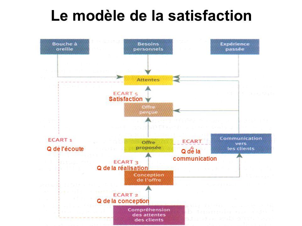 Le modèle de la satisfaction Q de l écoute Q de la conception Q de la réalisation Satisfaction Q de la communication