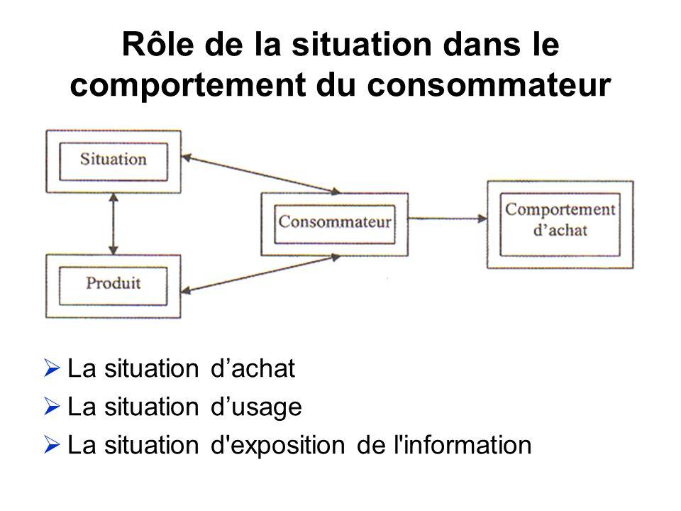 Rôle de la situation dans le comportement du consommateur La situation dachat La situation dusage La situation d'exposition de l'information