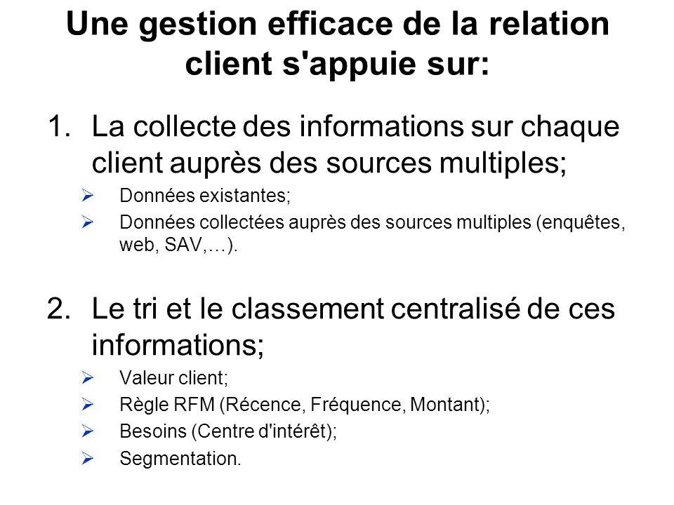 Une gestion efficace de la relation client s appuie sur: 1.La collecte des informations sur chaque client auprès des sources multiples; Données existantes; Données collectées auprès des sources multiples (enquêtes, web, SAV,…).