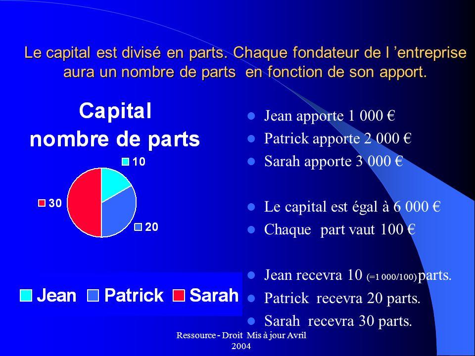 Ressource - Droit Mis à jour Avril 2004 Le capital est divisé en parts. Chaque fondateur de l entreprise aura un nombre de parts en fonction de son ap