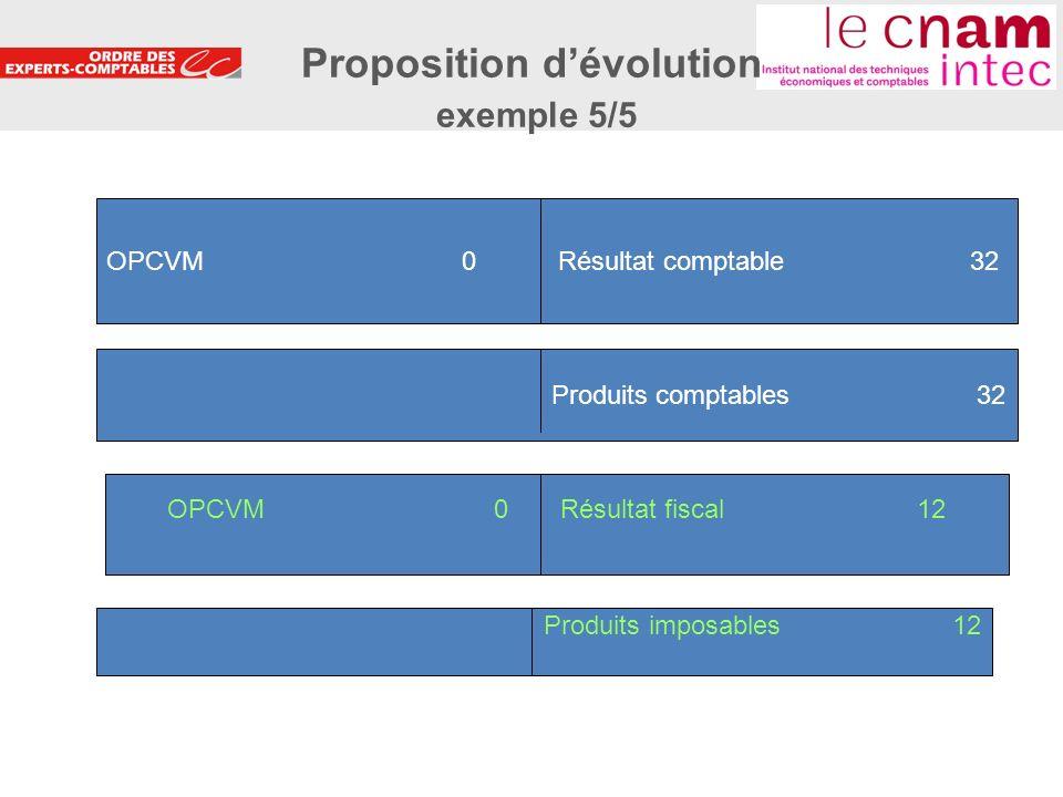 18 OPCVM 0 Résultat comptable 32 Produits comptables 32 OPCVM 0 Résultat fiscal 12 Produits imposables 12 Proposition dévolution exemple 5/5