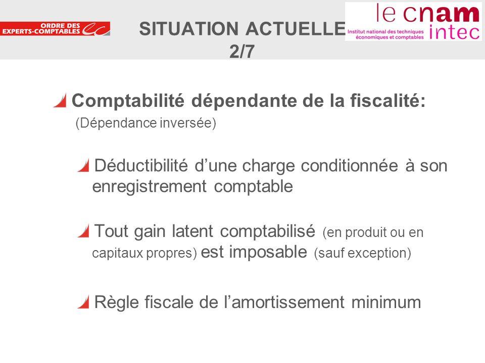 6 Comptabilité dépendante de la fiscalité: (Dépendance inversée) Déductibilité dune charge conditionnée à son enregistrement comptable Tout gain laten
