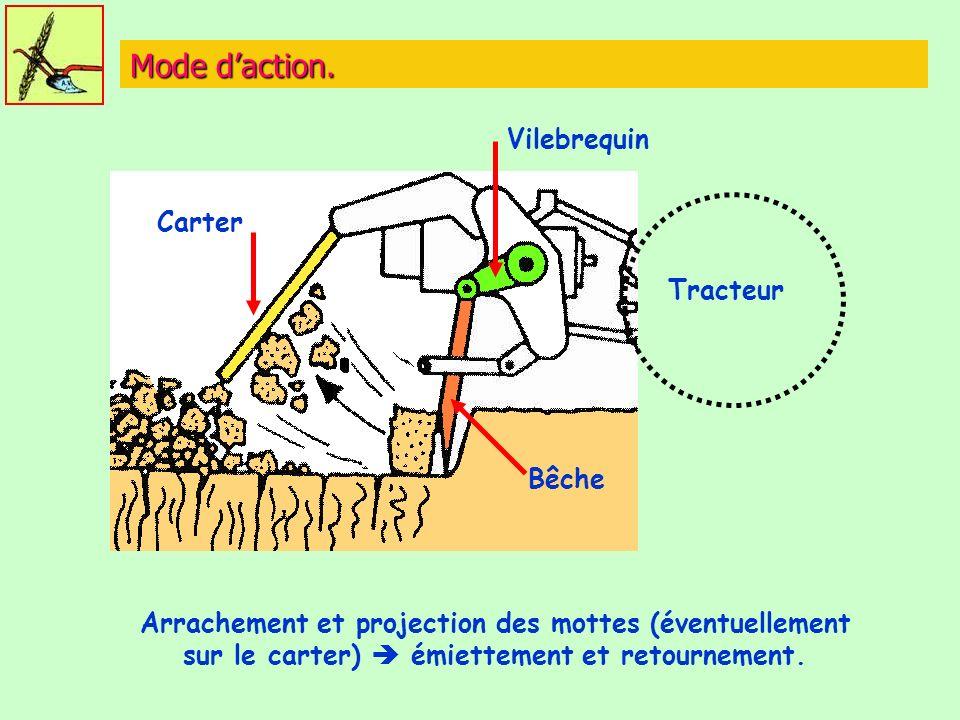 Mode daction. Tracteur Bêche Vilebrequin Carter Arrachement et projection des mottes (éventuellement sur le carter) émiettement et retournement.