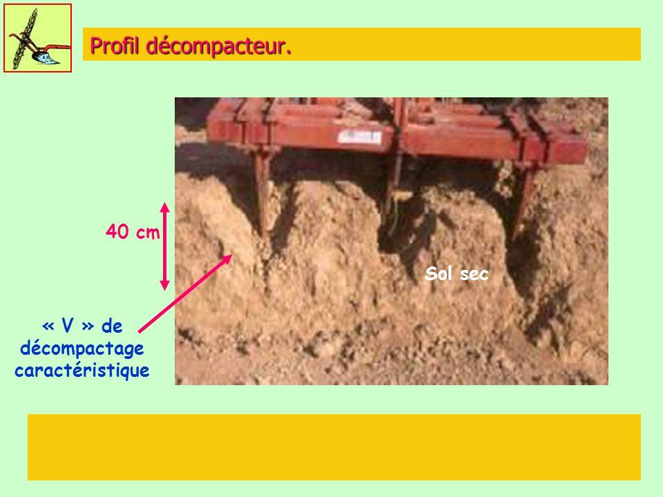 Profil décompacteur. « V » de décompactage caractéristique 40 cm Sol sec