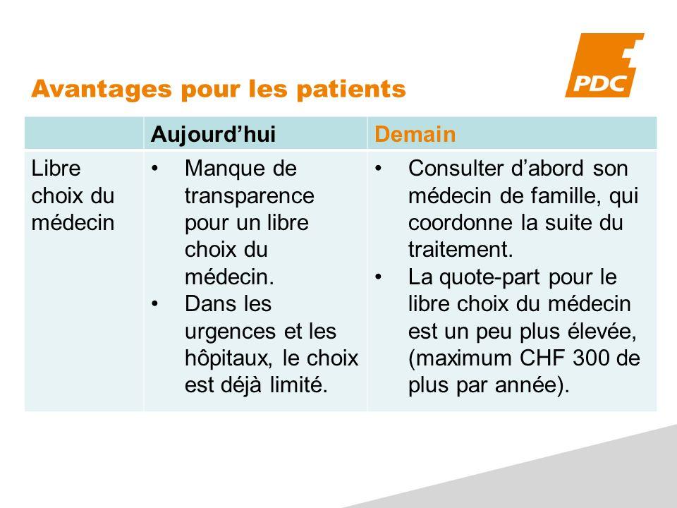 Avantages pour les patients AujourdhuiDemain Libre choix du médecin Manque de transparence pour un libre choix du médecin.