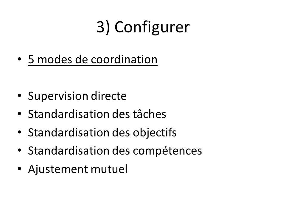 3) Configurer 5 modes de coordination Supervision directe Standardisation des tâches Standardisation des objectifs Standardisation des compétences Ajustement mutuel