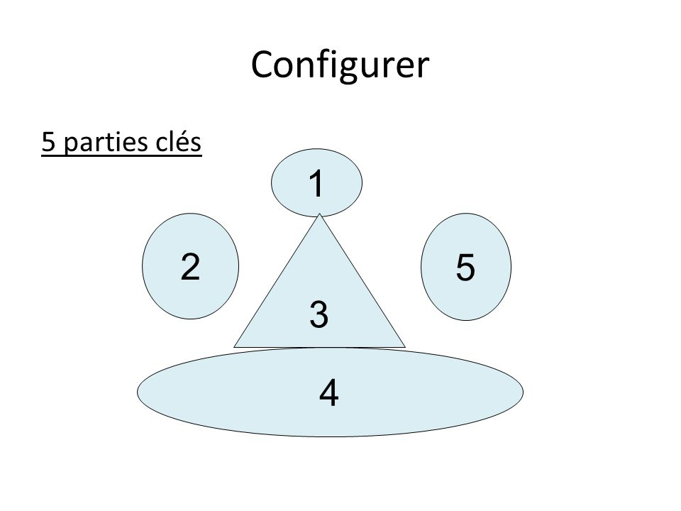 Configurer 5 parties clés 1 4 2 5 3