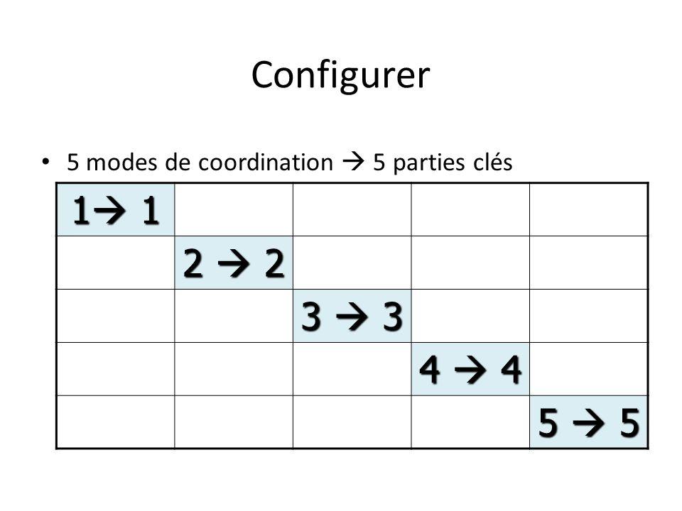 Configurer 5 modes de coordination 5 parties clés 1 1 2 2 3 3 4 4 5 5