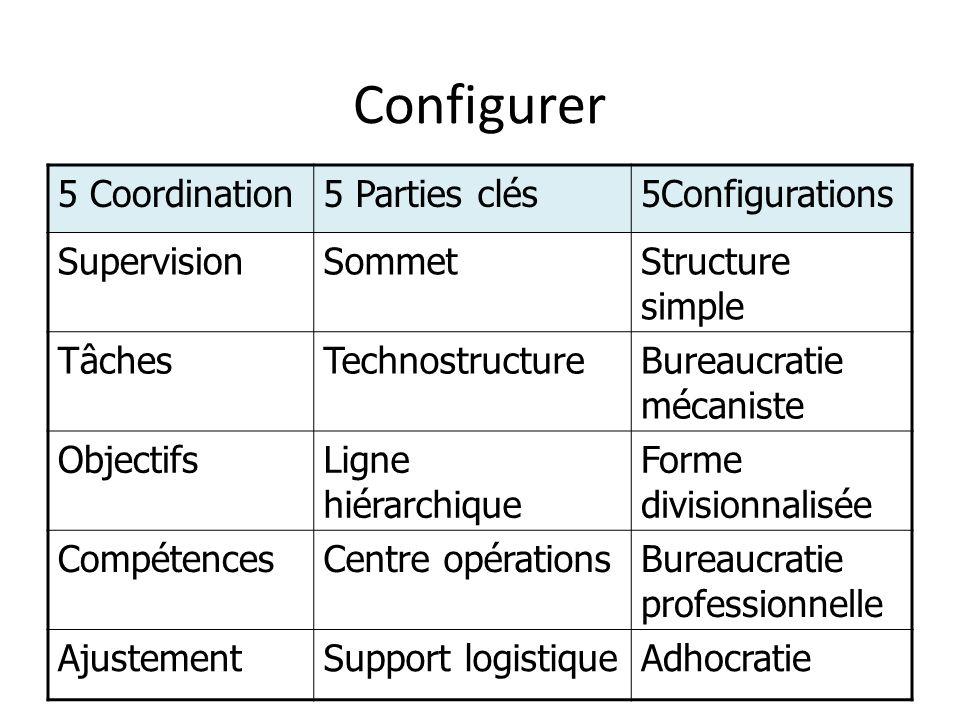 Configurer 5 Coordination5 Parties clés5Configurations SupervisionSommetStructure simple TâchesTechnostructureBureaucratie mécaniste ObjectifsLigne hiérarchique Forme divisionnalisée CompétencesCentre opérationsBureaucratie professionnelle AjustementSupport logistiqueAdhocratie