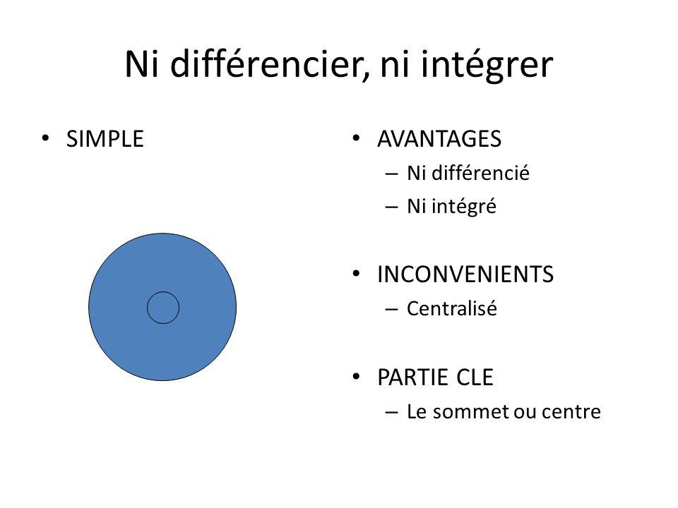 Ni différencier, ni intégrer SIMPLE AVANTAGES – Ni différencié – Ni intégré INCONVENIENTS – Centralisé PARTIE CLE – Le sommet ou centre