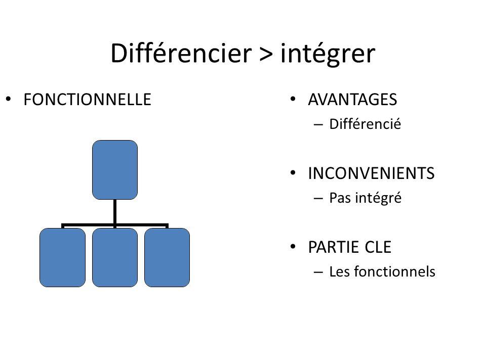 Différencier > intégrer FONCTIONNELLE AVANTAGES – Différencié INCONVENIENTS – Pas intégré PARTIE CLE – Les fonctionnels